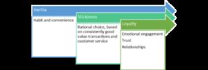 Customer stickiness (Medium)
